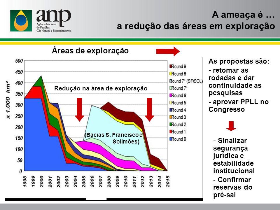 Redução na área de exploração (Bacias S. Francisco e Solimões) Áreas de exploração A ameaça é … a redução das áreas em exploração As propostas são: -