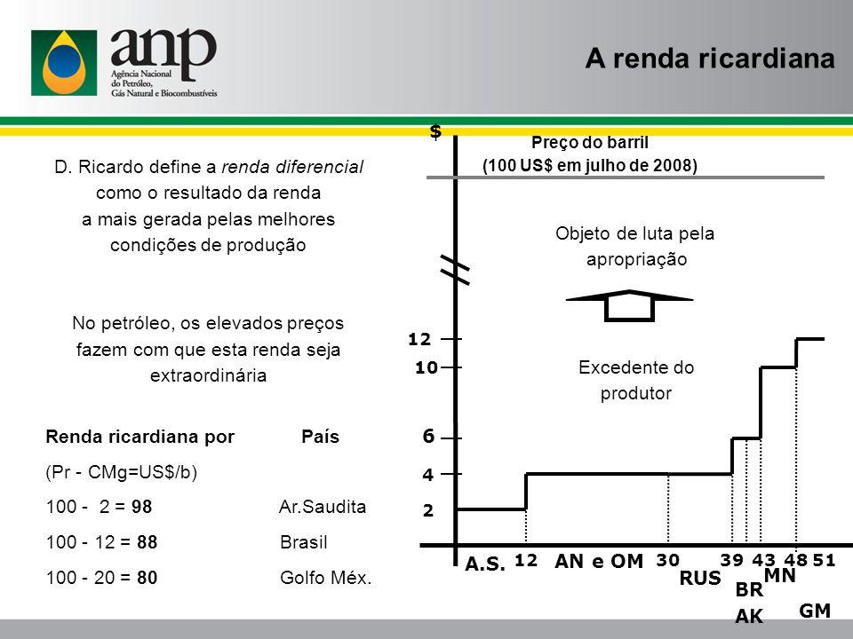 123051394348 12 10 6 4 2 A.S. MN BR AK RUS AN e OM GM $ Preço do barril (100 US$ em julho de 2008) A renda ricardiana Excedente do produtor D. Ricardo