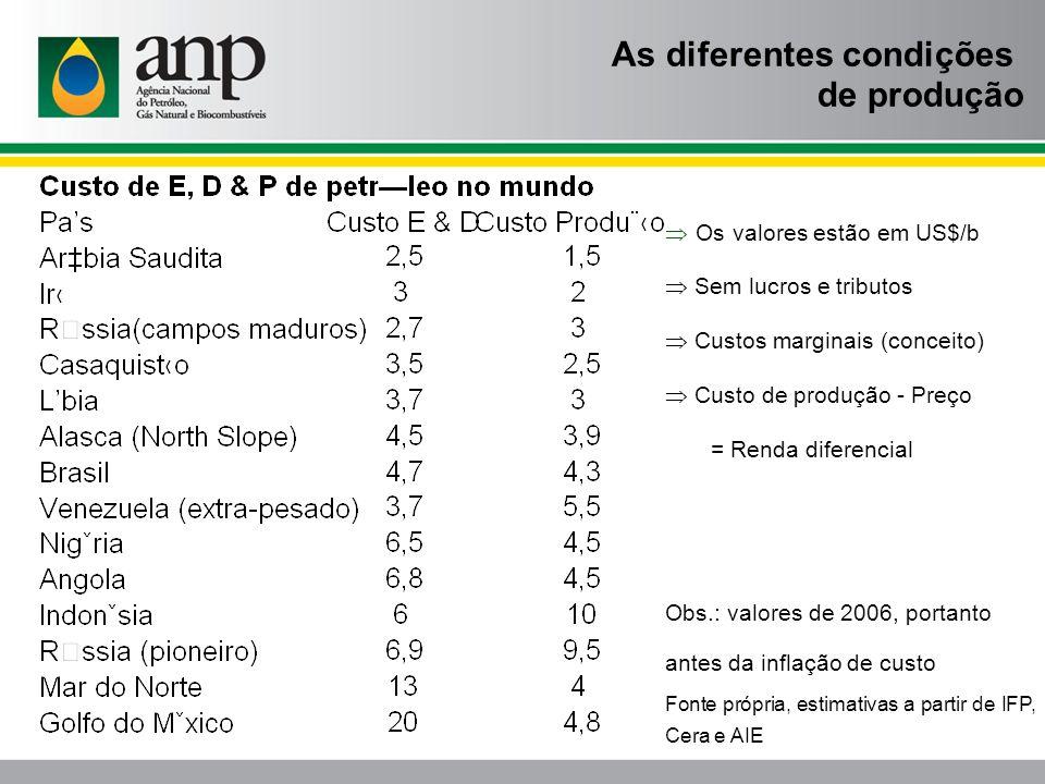 Os valores estão em US$/b Sem lucros e tributos Custos marginais (conceito) Custo de produção - Preço = Renda diferencial Obs.: valores de 2006, porta