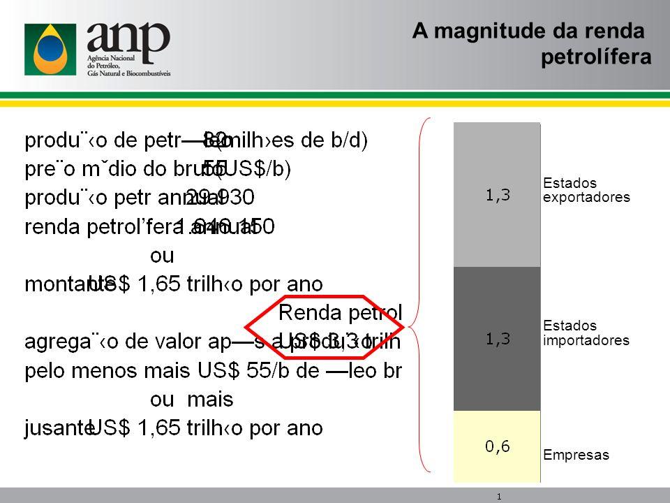 A magnitude da renda petrolífera Estados exportadores Estados importadores Empresas