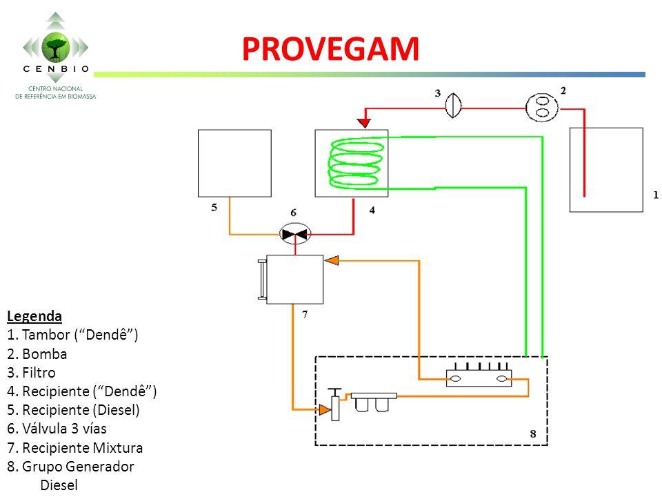 Sistema de Conversão do Grupo Gerador: 1- Tanque de dendê 2- Bomba de Engrenagens 3- Filtro 4- Reservatório de aquecimento do dendê 4 3 1 2