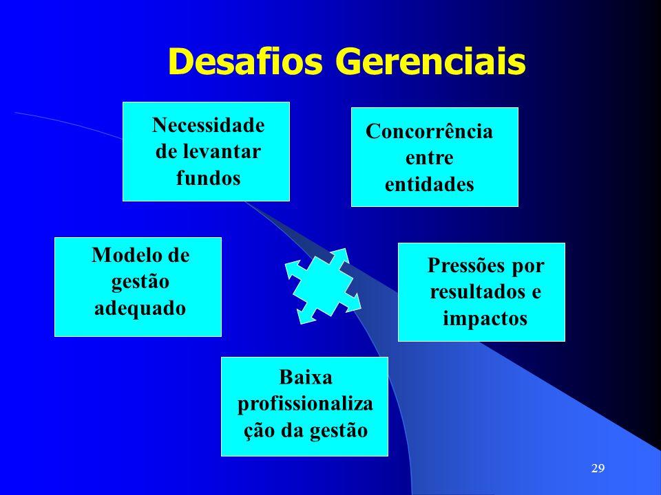 29 Desafios Gerenciais Necessidade de levantar fundos Concorrência entre entidades Modelo de gestão adequado Baixa profissionaliza ção da gestão Press
