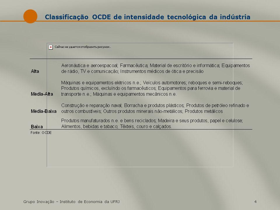 Grupo Inovação – Instituto de Economia da UFRJ4 Classificação OCDE de intensidade tecnológica da indústria