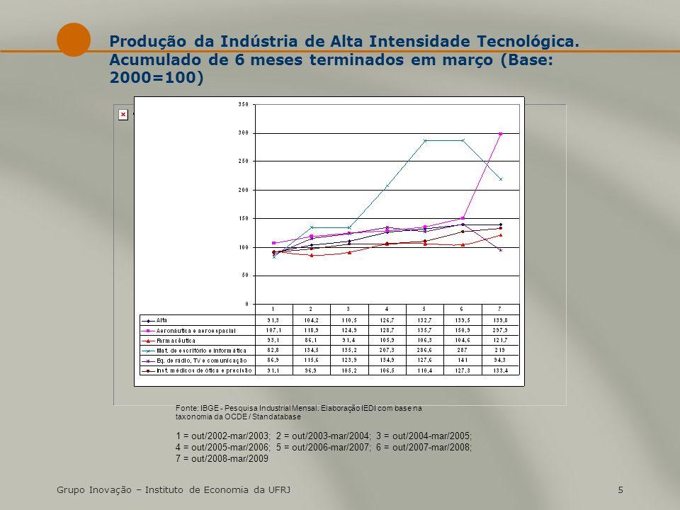 Grupo Inovação – Instituto de Economia da UFRJ5 Produção da Indústria de Alta Intensidade Tecnológica. Acumulado de 6 meses terminados em março (Base: