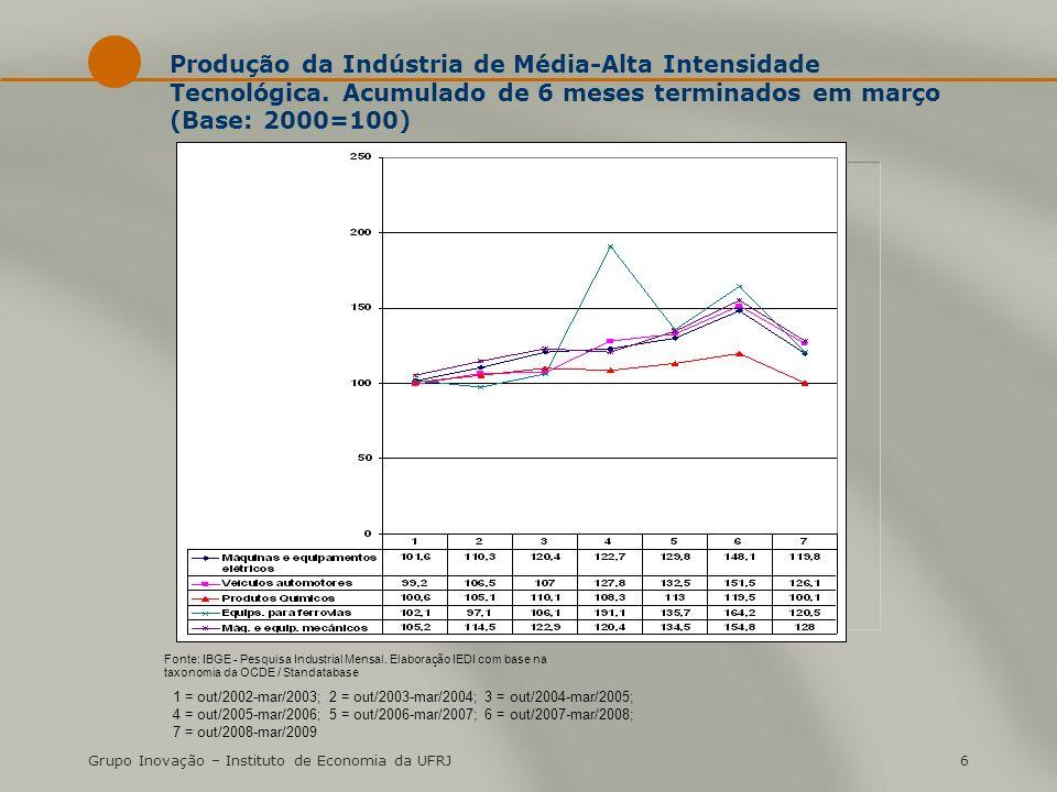 Grupo Inovação – Instituto de Economia da UFRJ6 Produção da Indústria de Média-Alta Intensidade Tecnológica.