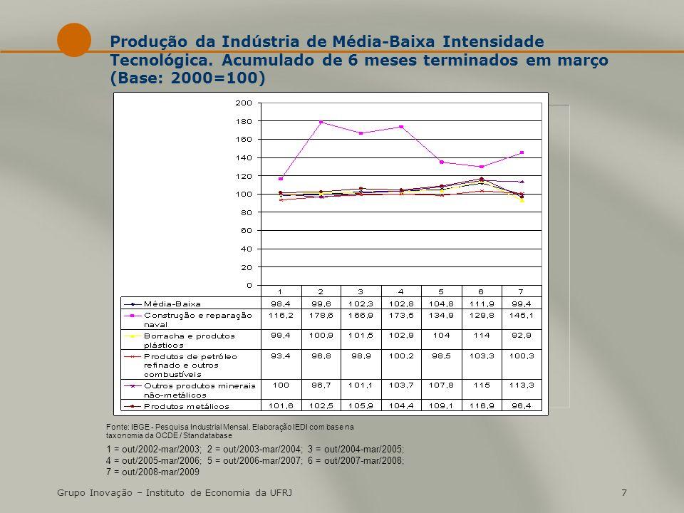 Grupo Inovação – Instituto de Economia da UFRJ7 Produção da Indústria de Média-Baixa Intensidade Tecnológica.