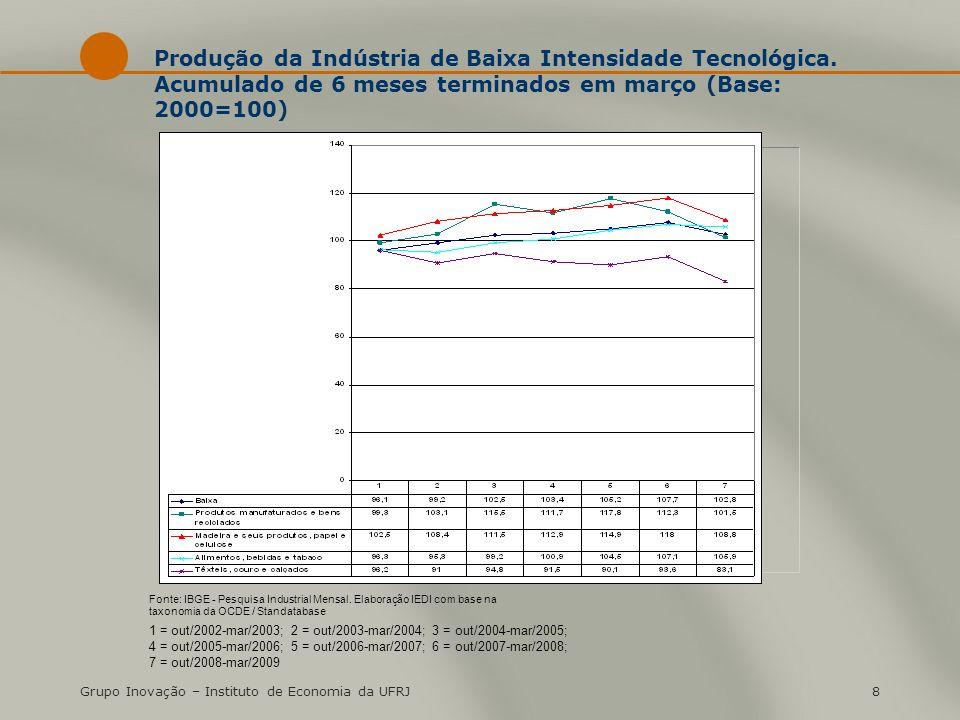 Grupo Inovação – Instituto de Economia da UFRJ8 Produção da Indústria de Baixa Intensidade Tecnológica. Acumulado de 6 meses terminados em março (Base
