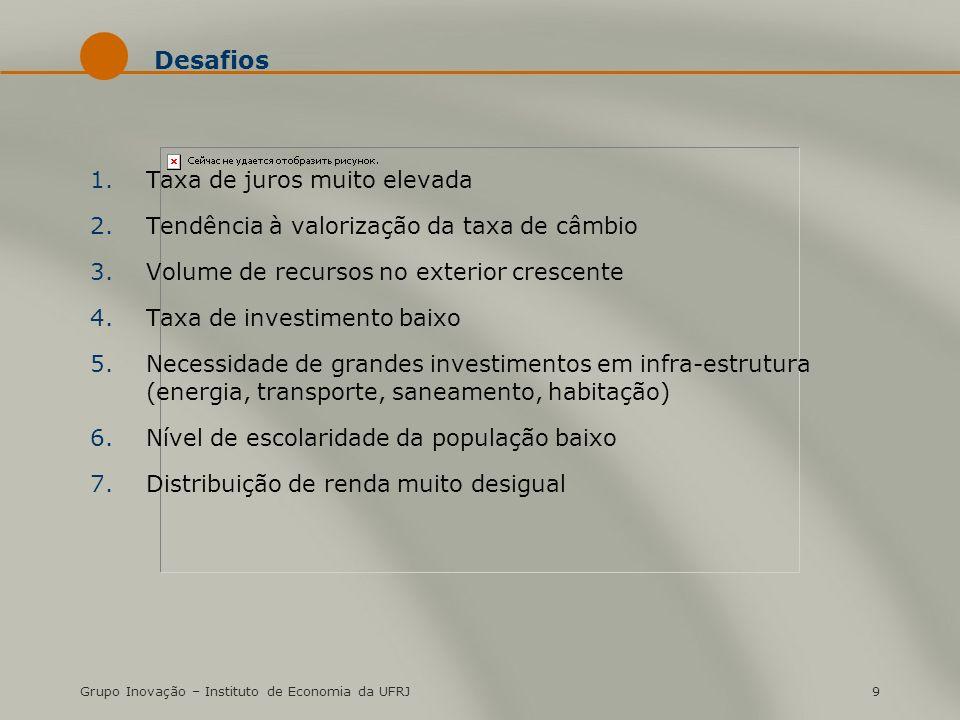 Grupo Inovação – Instituto de Economia da UFRJ9 Desafios 1.Taxa de juros muito elevada 2.Tendência à valorização da taxa de câmbio 3.Volume de recursos no exterior crescente 4.Taxa de investimento baixo 5.Necessidade de grandes investimentos em infra-estrutura (energia, transporte, saneamento, habitação) 6.Nível de escolaridade da população baixo 7.Distribuição de renda muito desigual