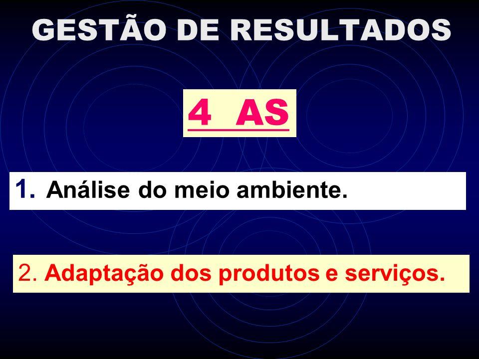 GESTÃO DE RESULTADOS 1. Análise do meio ambiente. 4 AS 2. Adaptação dos produtos e serviços.