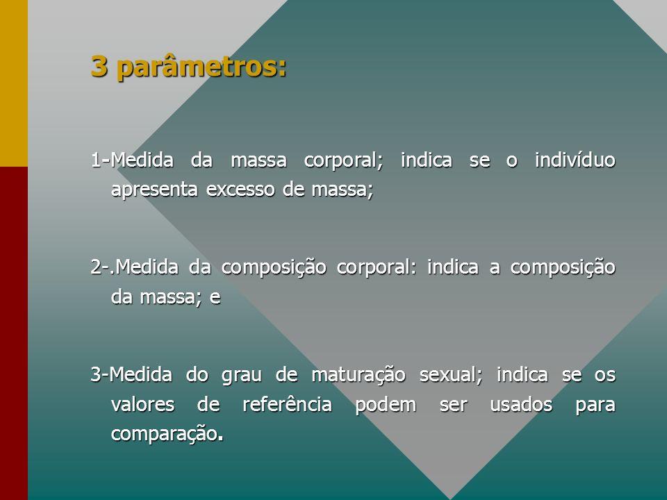 3 parâmetros: 1-Medida da massa corporal; indica se o indivíduo apresenta excesso de massa; 2-.Medida da composição corporal: indica a composição da m