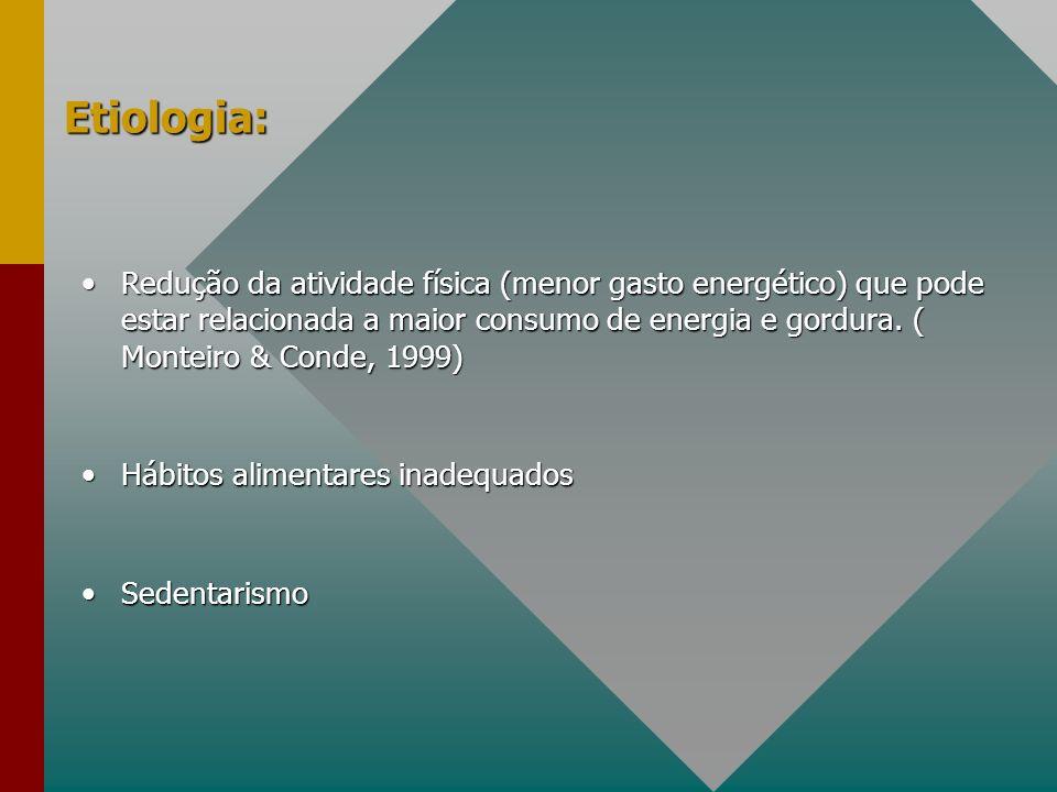 Etiologia: Redução da atividade física (menor gasto energético) que pode estar relacionada a maior consumo de energia e gordura. ( Monteiro & Conde, 1