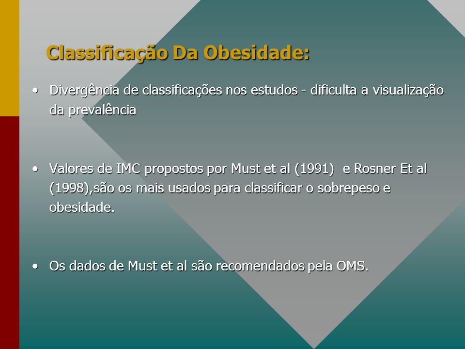 Quadro 1 - Classificação da OMS(WHO,1995): valores de percentis de IMC com pontos de corte: Baixo peso < P5º Sobrepeso a 85º e < 95º Obesidade>95º e somatório das 4 pregas cutâneas (PCT, PCB, PCSI,PCSE) maior que P90 º
