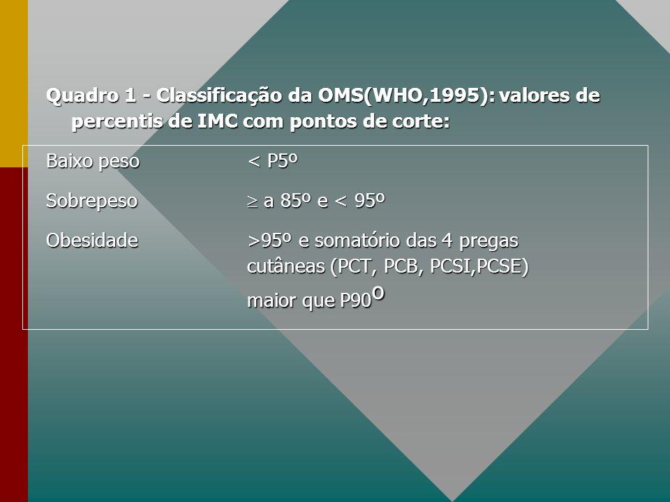 Quadro 1 - Classificação da OMS(WHO,1995): valores de percentis de IMC com pontos de corte: Baixo peso < P5º Sobrepeso a 85º e < 95º Obesidade>95º e s