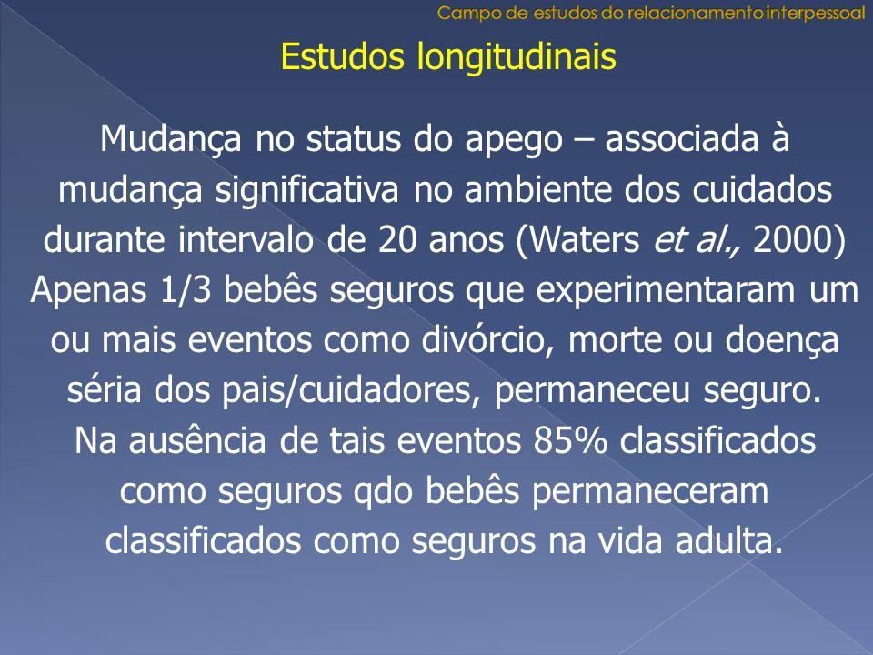 Estudos longitudinais Mudança no status do apego – associada à mudança significativa no ambiente dos cuidados durante intervalo de 20 anos (Waters et