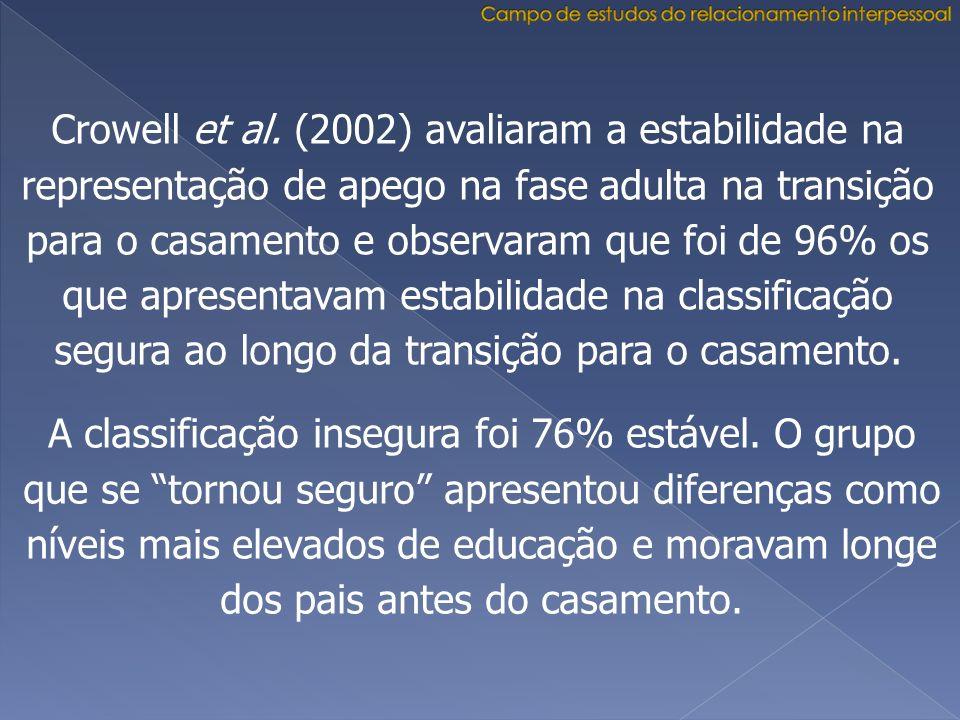 Crowell et al. (2002) avaliaram a estabilidade na representação de apego na fase adulta na transição para o casamento e observaram que foi de 96% os q