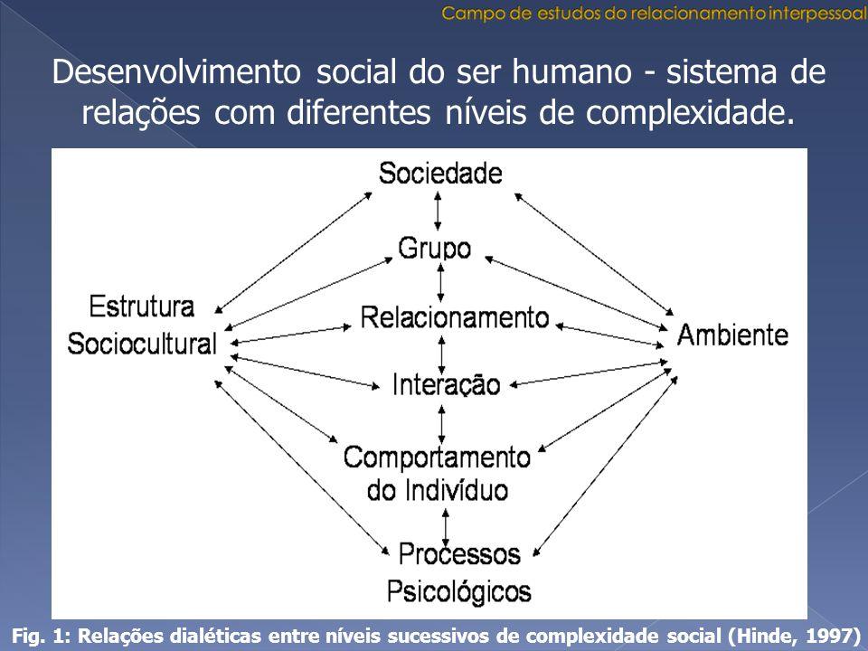 Desenvolvimento social do ser humano - sistema de relações com diferentes níveis de complexidade. Fig. 1: Relações dialéticas entre níveis sucessivos