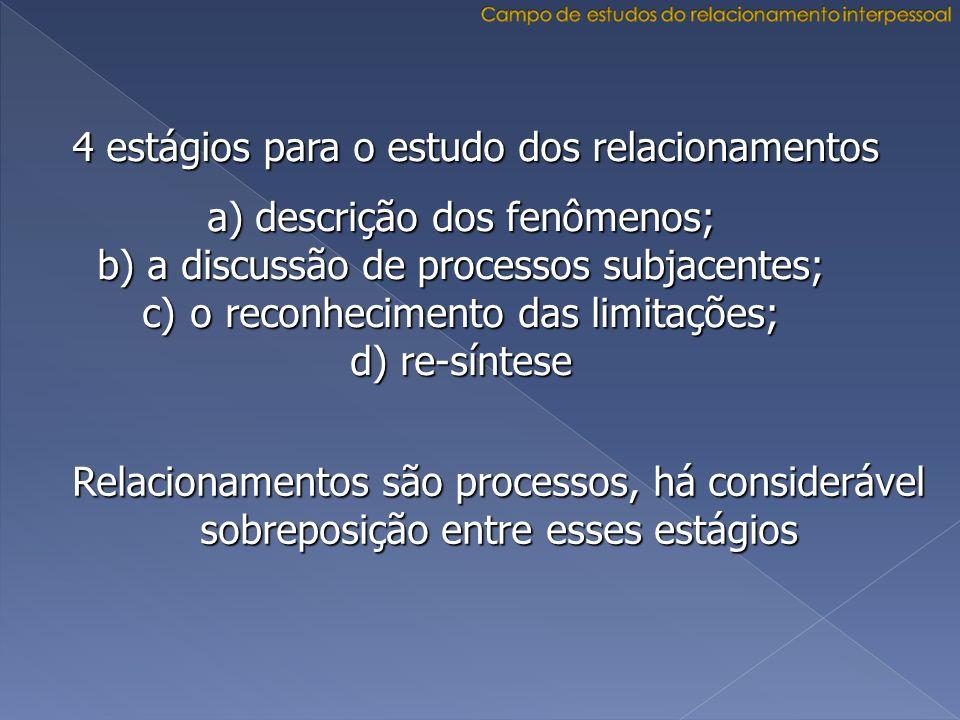 a) descrição dos fenômenos; b) a discussão de processos subjacentes; c) o reconhecimento das limitações; d) re-síntese 4 estágios para o estudo dos re