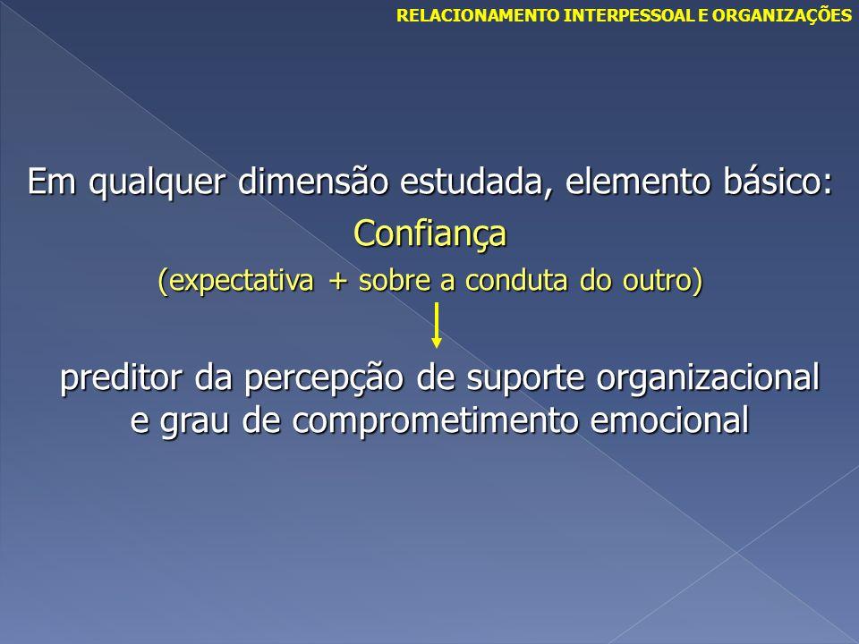 Em qualquer dimensão estudada, elemento básico: Confiança (expectativa + sobre a conduta do outro) preditor da percepção de suporte organizacional e g