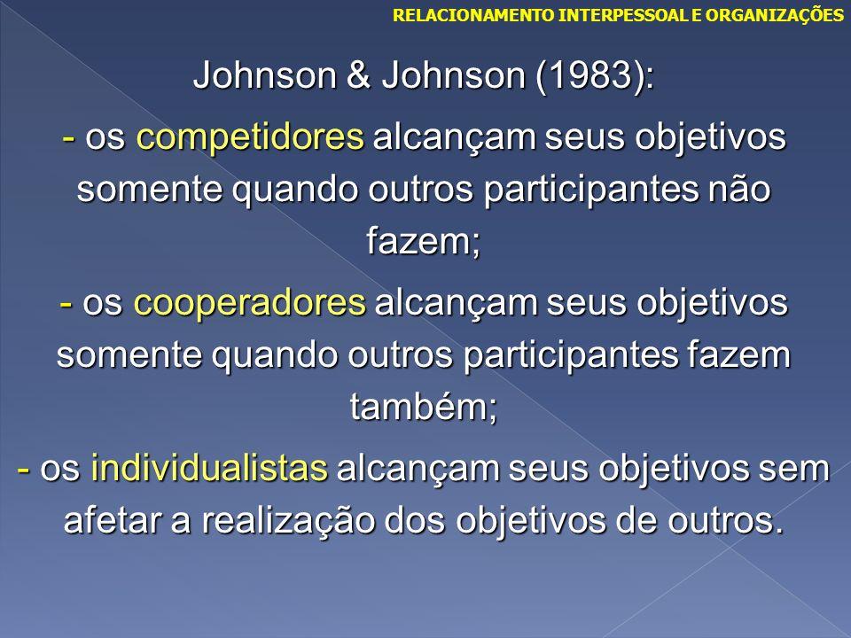 Johnson & Johnson (1983): - os competidores alcançam seus objetivos somente quando outros participantes não fazem; - os cooperadores alcançam seus obj