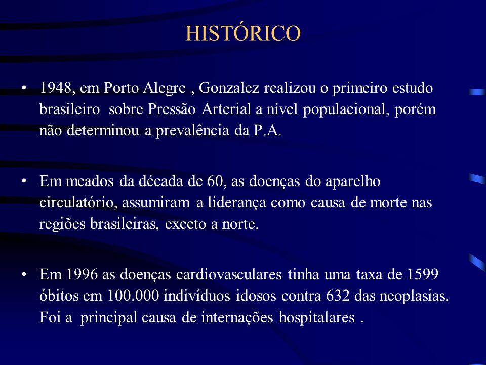 HISTÓRICO 1948, em Porto Alegre, Gonzalez realizou o primeiro estudo brasileiro sobre Pressão Arterial a nível populacional, porém não determinou a pr