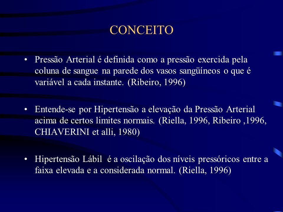 ETIOLOGIA Hipertensão Arterial primária ou essencial - 90 a 95% dos casos, isto é, de causa ou etiologia desconhecida (CHIAVERINI, 1980; RIELLA, 1996; Ribeiro, 1996) Hipertensão Arterial secundária - 5 a 10% dos casos - Renal  Renovascular  Endócrina: Tireóde e Supra-renal Coarctação da aorta Medicamentosa  Doença Hipertensiva Espécifica Da Gravidez Outras: hiperparatireodismo, tumores produtores de renina acromegalias, etc.