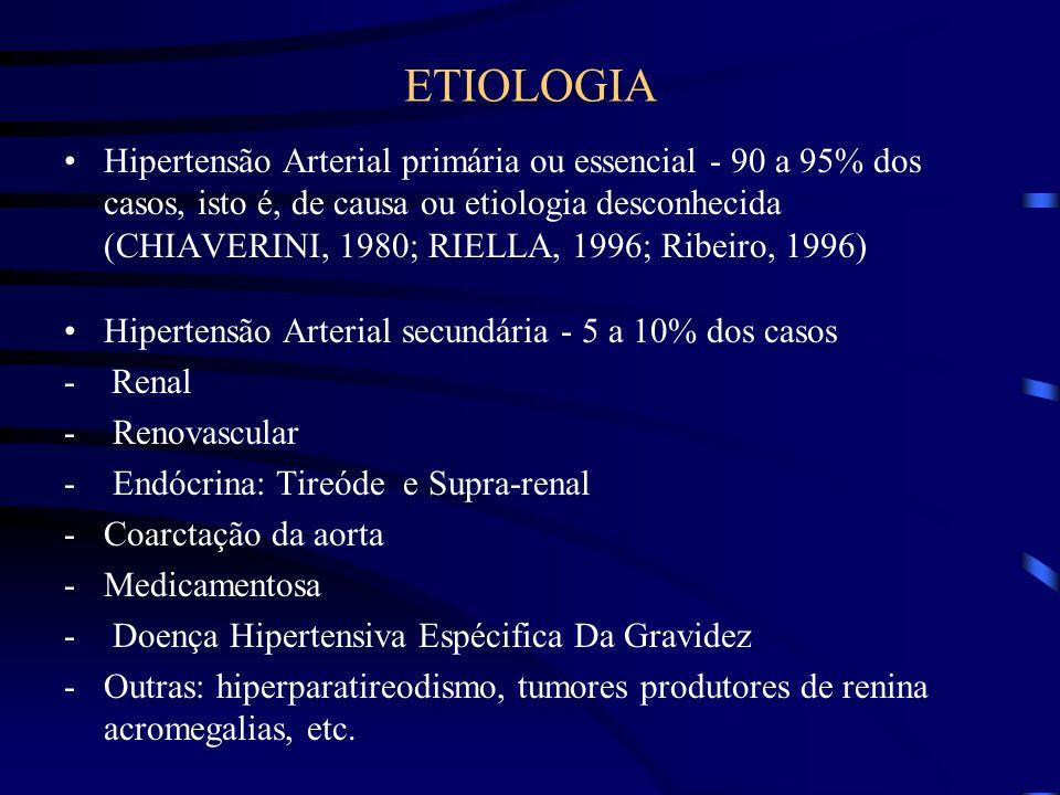 ETIOLOGIA Hipertensão Arterial primária ou essencial - 90 a 95% dos casos, isto é, de causa ou etiologia desconhecida (CHIAVERINI, 1980; RIELLA, 1996;