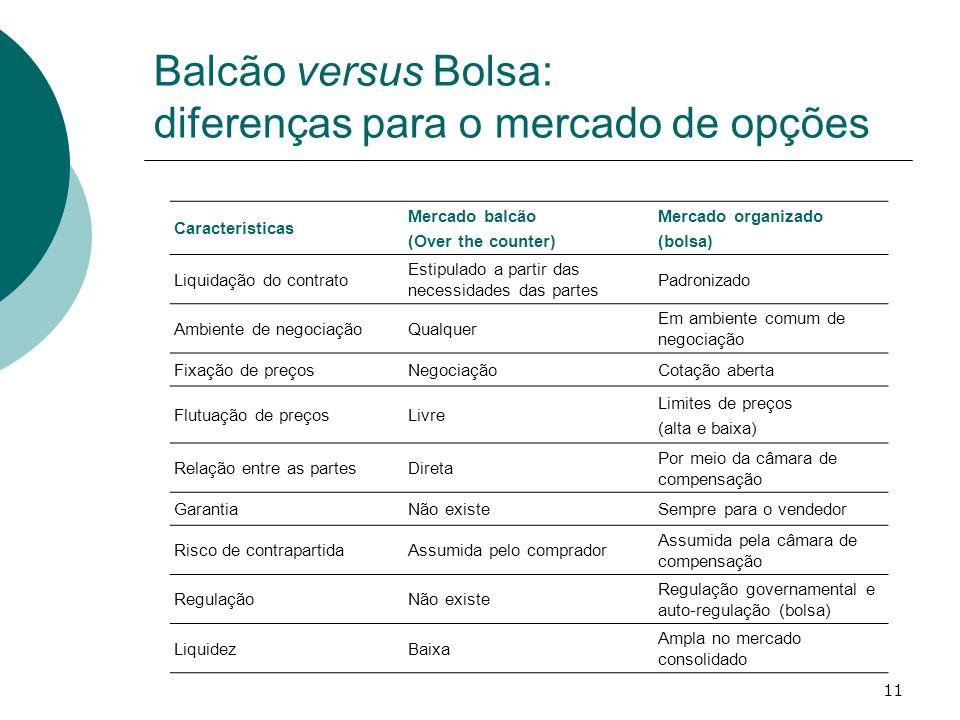 11 Balcão versus Bolsa: diferenças para o mercado de opções Características Mercado balcão (Over the counter) Mercado organizado (bolsa) Liquidação do