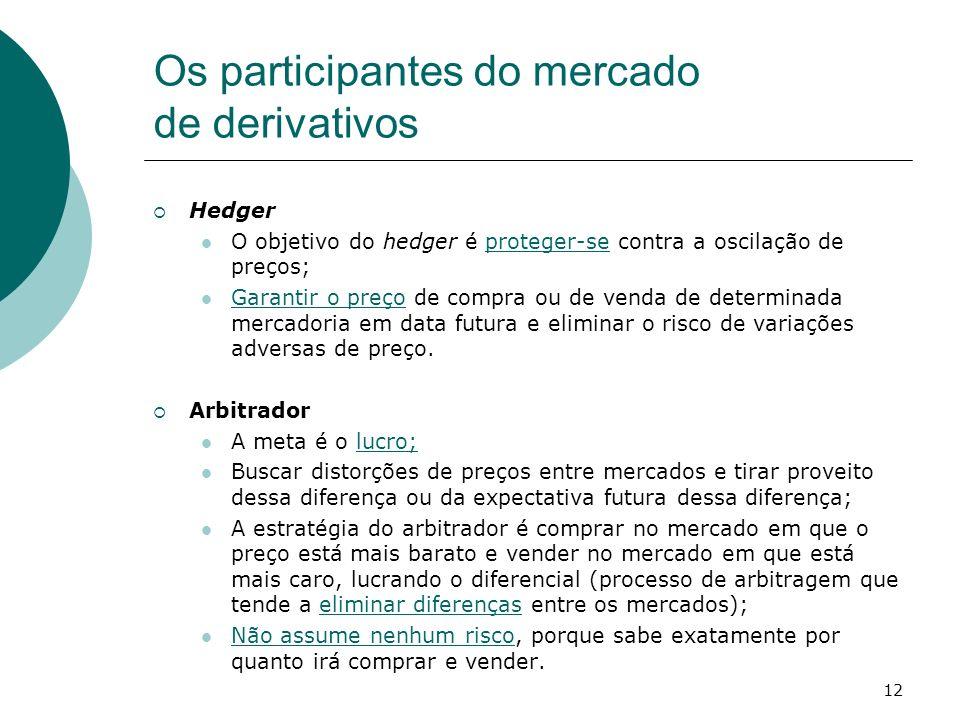 12 Os participantes do mercado de derivativos Hedger O objetivo do hedger é proteger-se contra a oscilação de preços; Garantir o preço de compra ou de