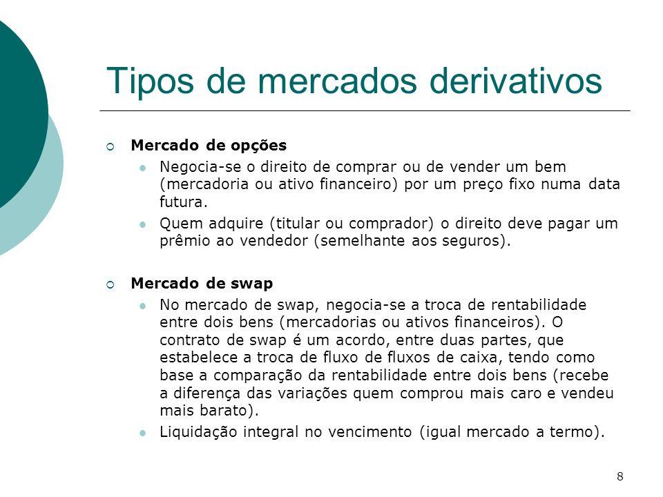 8 Tipos de mercados derivativos Mercado de opções Negocia-se o direito de comprar ou de vender um bem (mercadoria ou ativo financeiro) por um preço fi