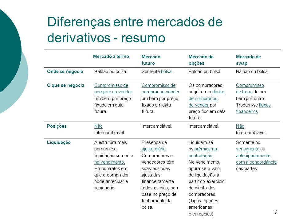 9 Diferenças entre mercados de derivativos - resumo Mercado a termo Mercado futuro Mercado de opções Mercado de swap Onde se negociaBalcão ou bolsa.So