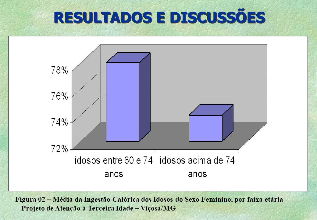 RESULTADOS E DISCUSSÕES §Figura 02 – Média da ingestão calórica dos idosos do sexo feminino, por faixa etária - Projeto de Atenção à Terceira Idade –