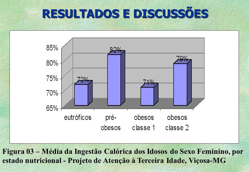 RESULTADOS E DISCUSSÕES Figura 03 – Média da Ingestão Calórica dos Idosos do Sexo Feminino, por estado nutricional - Projeto de Atenção à Terceira Ida