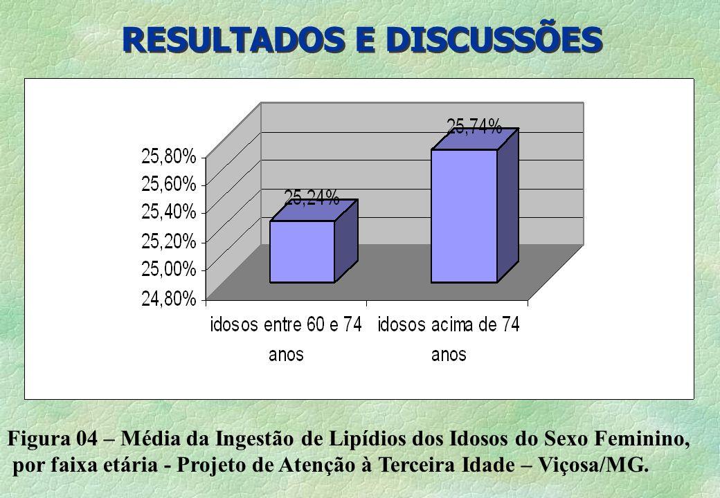 RESULTADOS E DISCUSSÕES Figura 04 – Média da Ingestão de Lipídios dos Idosos do Sexo Feminino, por faixa etária - Projeto de Atenção à Terceira Idade