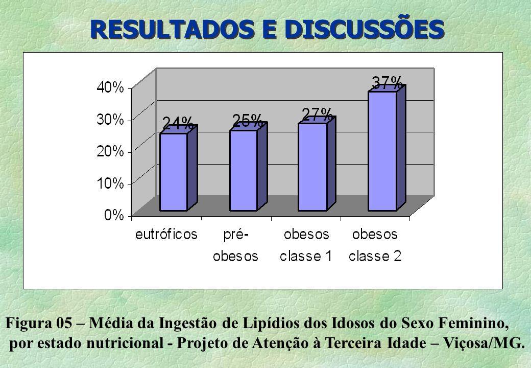 RESULTADOS E DISCUSSÕES Figura 05 – Média da Ingestão de Lipídios dos Idosos do Sexo Feminino, por estado nutricional - Projeto de Atenção à Terceira