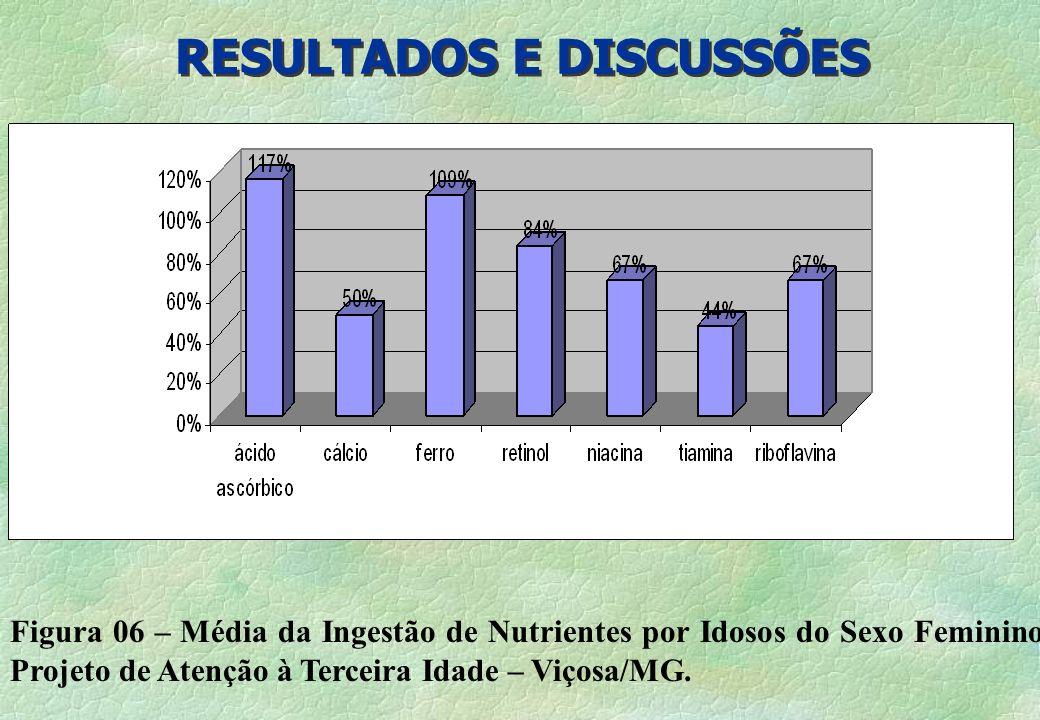 RESULTADOS E DISCUSSÕES Figura 06 – Média da Ingestão de Nutrientes por Idosos do Sexo Feminino- Projeto de Atenção à Terceira Idade – Viçosa/MG.