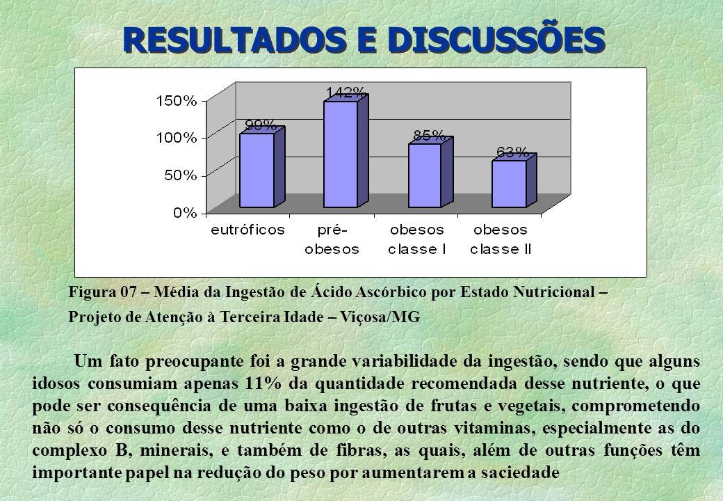 RESULTADOS E DISCUSSÕES Um fato preocupante foi a grande variabilidade da ingestão, sendo que alguns idosos consumiam apenas 11% da quantidade recomen