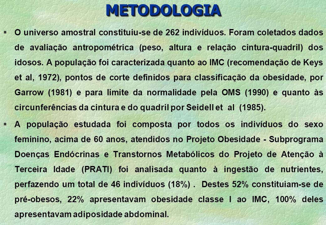 METODOLOGIAMETODOLOGIA § O universo amostral constituiu-se de 262 indivíduos. Foram coletados dados de avaliação antropométrica (peso, altura e relaçã