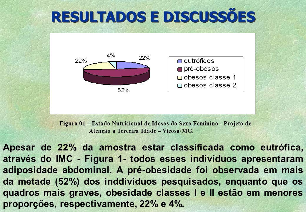 RESULTADOS E DISCUSSÕES Figura 01 – Estado Nutricional de Idosos do Sexo Feminino - Projeto de Atenção à Terceira Idade – Viçosa/MG. Apesar de 22% da