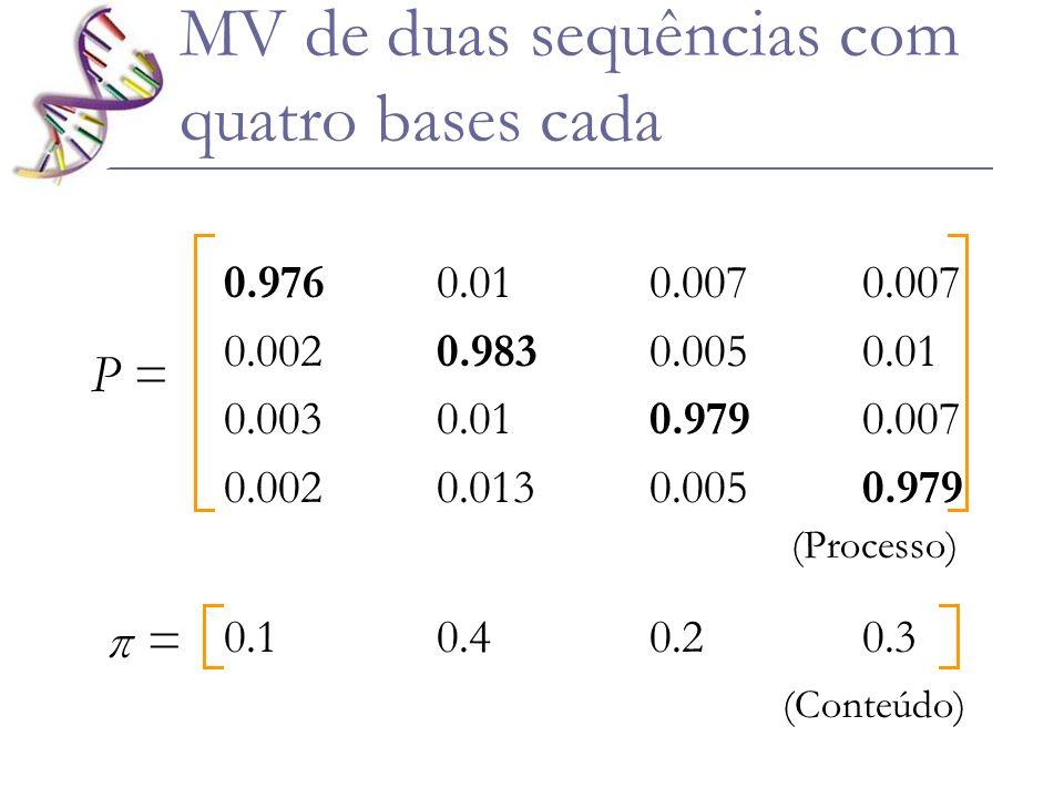 0.1 0.4 0.2 0.3 P = (Processo) 0.9760.010.0070.007 0.0020.9830.0050.01 0.0030.010.9790.007 0.0020.0130.0050.979 π = (Conteúdo) MV de duas sequências c