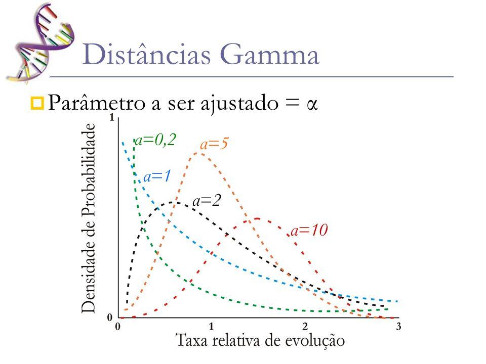 Parâmetro a ser ajustado = α Distâncias Gamma α=0,2 α=1 α=2 α=5 α=10