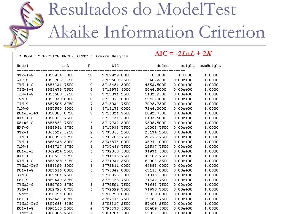 Resultados do ModelTest Akaike Information Criterion AIC = -2LnL + 2K