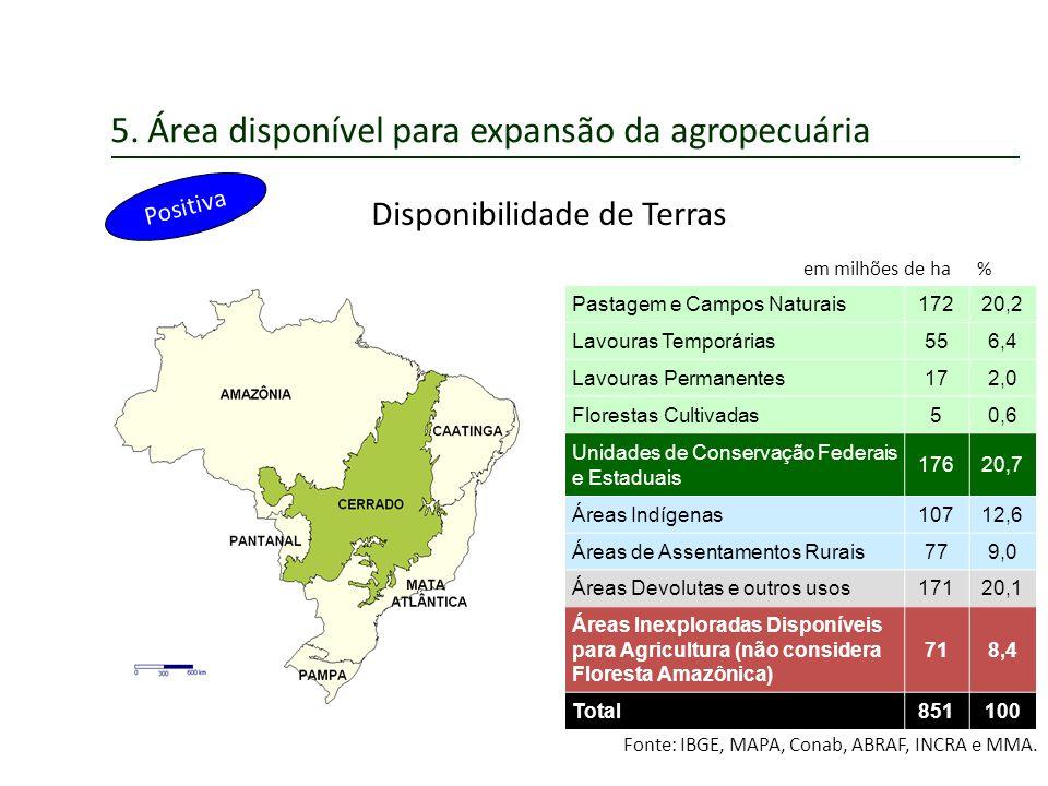 5. Área disponível para expansão da agropecuária Positiva Disponibilidade de Terras em milhões de ha % Pastagem e Campos Naturais17220,2 Lavouras Temp