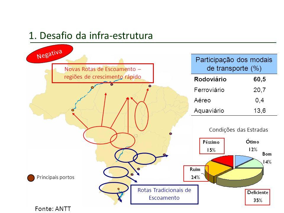 1. Desafio da infra-estrutura Principais portos Participação dos modais de transporte (%) Rodoviário60,5 Ferroviário20,7 Aéreo0,4 Aquaviário13,6 Rotas
