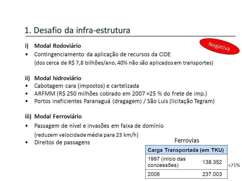 1. Desafio da infra-estrutura Negativa i)Modal Rodoviário Contingenciamento da aplicação de recursos da CIDE (dos cerca de R$ 7,8 bilhões/ano, 40% não