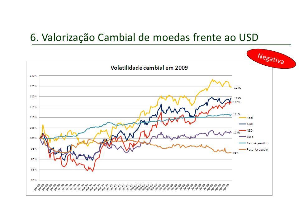 6. Valorização Cambial de moedas frente ao USD Negativa