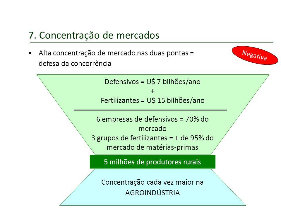 7. Concentração de mercados Negativa Alta concentração de mercado nas duas pontas = defesa da concorrência 5 milhões de produtores rurais Defensivos =
