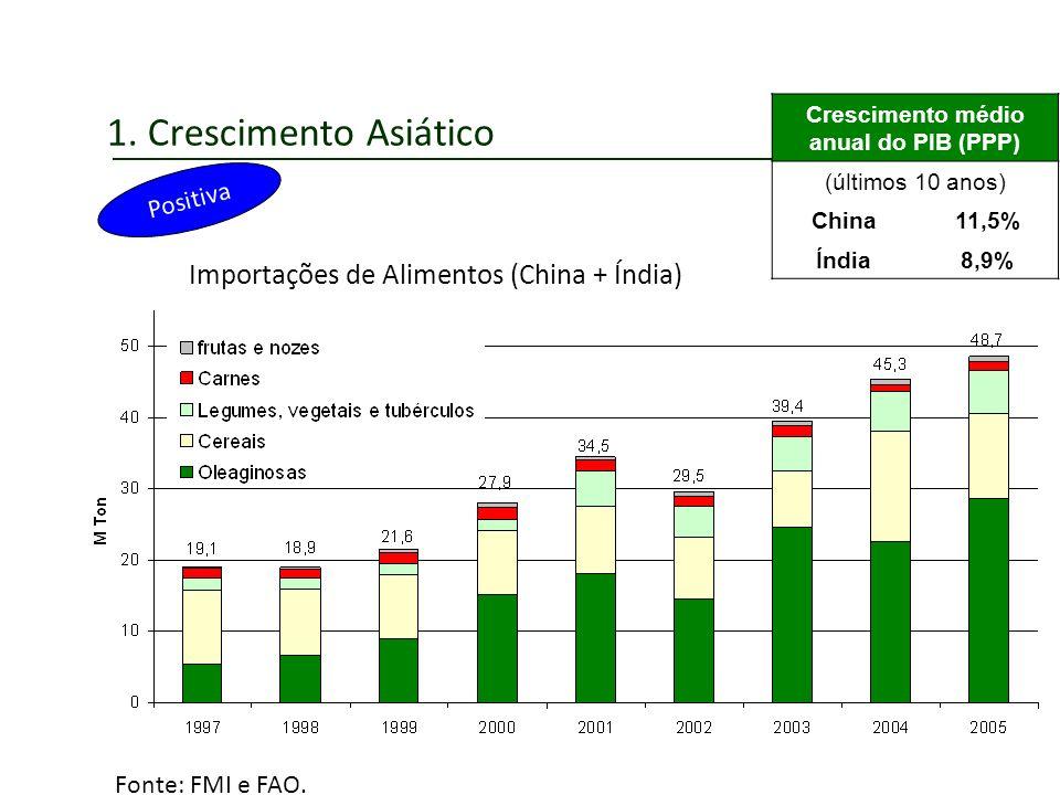 1. Crescimento Asiático Positiva Importações de Alimentos (China + Índia) Fonte: FMI e FAO. Crescimento médio anual do PIB (PPP) (últimos 10 anos) Chi