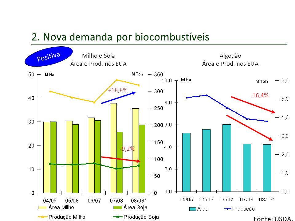 2. Nova demanda por biocombustíveis Milho e Soja Área e Prod. nos EUA Algodão Área e Prod. nos EUA Positiva Fonte: USDA. -16,4% -9,2% +18,8%