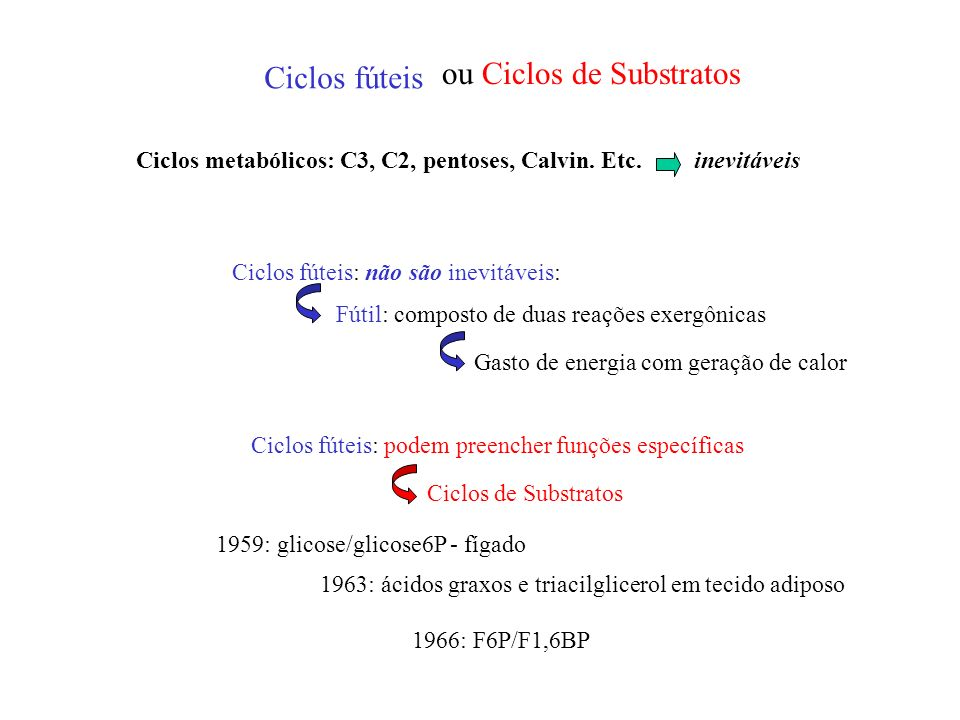 Ciclos fúteis ou Ciclos de Substratos Ciclos metabólicos: C3, C2, pentoses, Calvin. Etc.inevitáveis Ciclos fúteis: não são inevitáveis: Fútil: compost