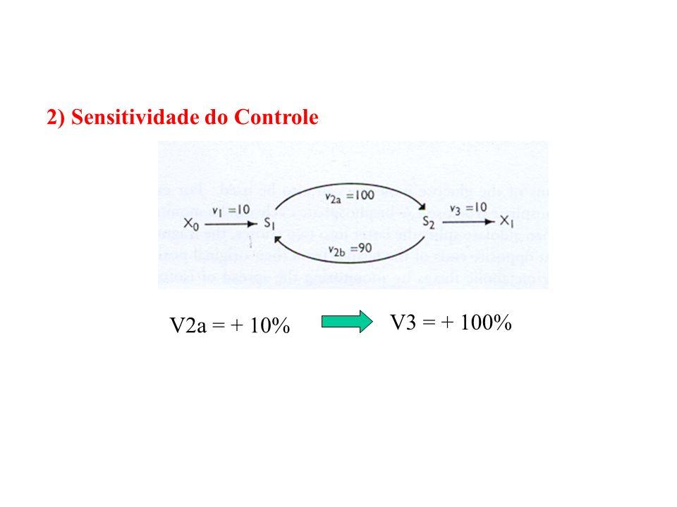 2) Sensitividade do Controle V2a = + 10% V3 = + 100%